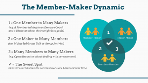 The Member-Maker Dynamic